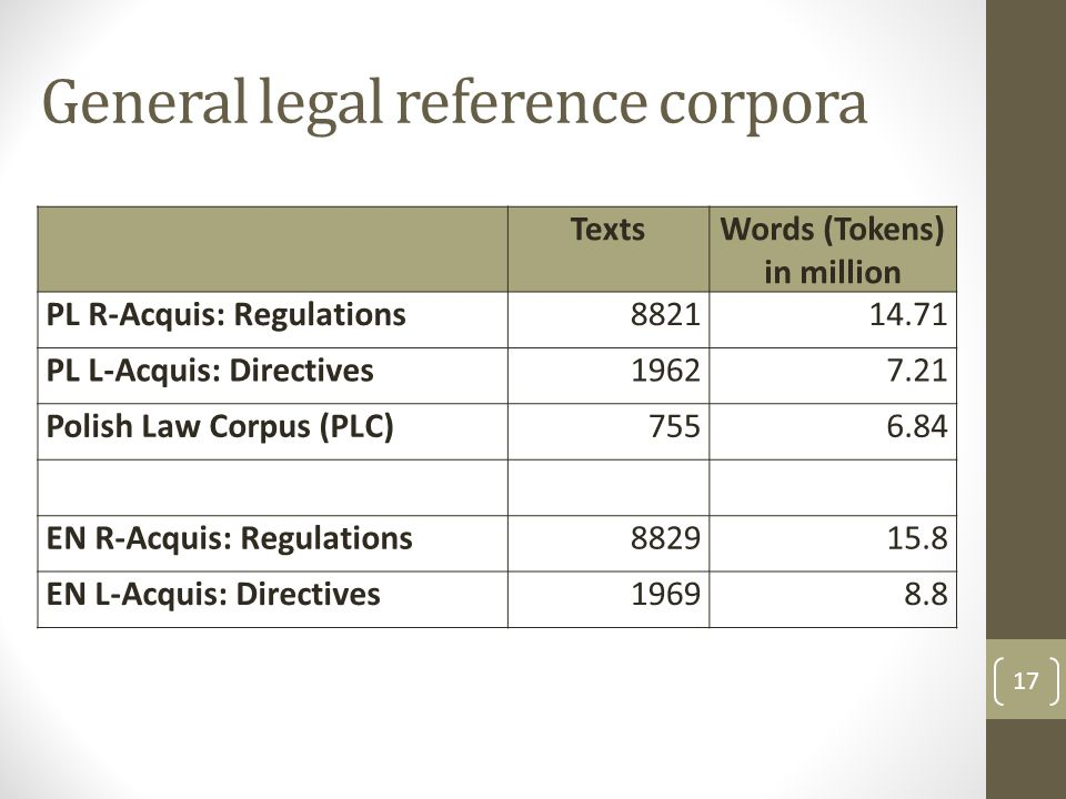 General legal reference corpora 17 TextsWords (Tokens) in million PL R-Acquis: Regulations882114.71 PL L-Acquis: Directives19627.21 Polish Law Corpus (PLC)7556.84 EN R-Acquis: Regulations882915.8 EN L-Acquis: Directives19698.8