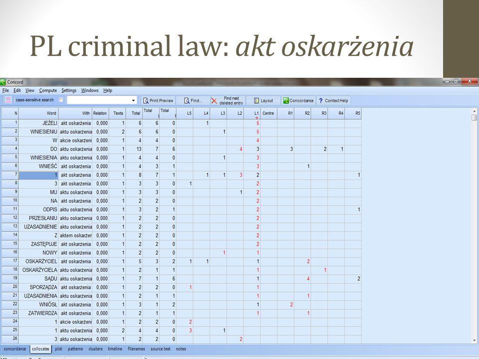 PL criminal law: akt oskarżenia 27