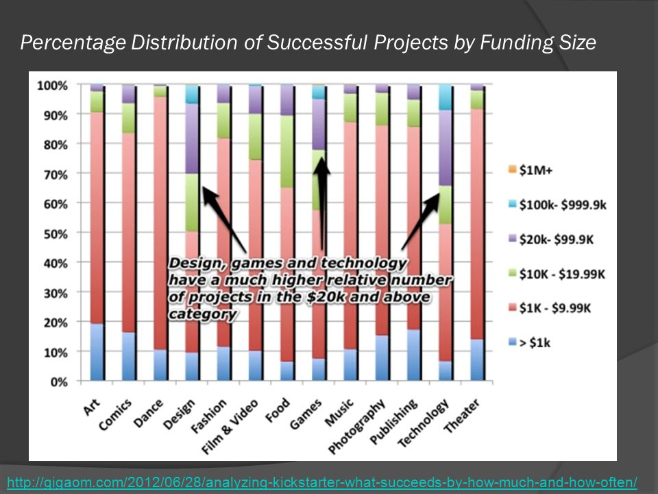 Percentage Distribution of Successful Projects by Funding Size http://gigaom.com/2012/06/28/analyzing-kickstarter-what-succeeds-by-how-much-and-how-often/