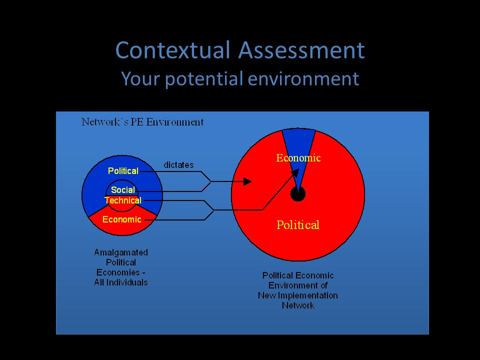 Contextual Assessment Your potential environment