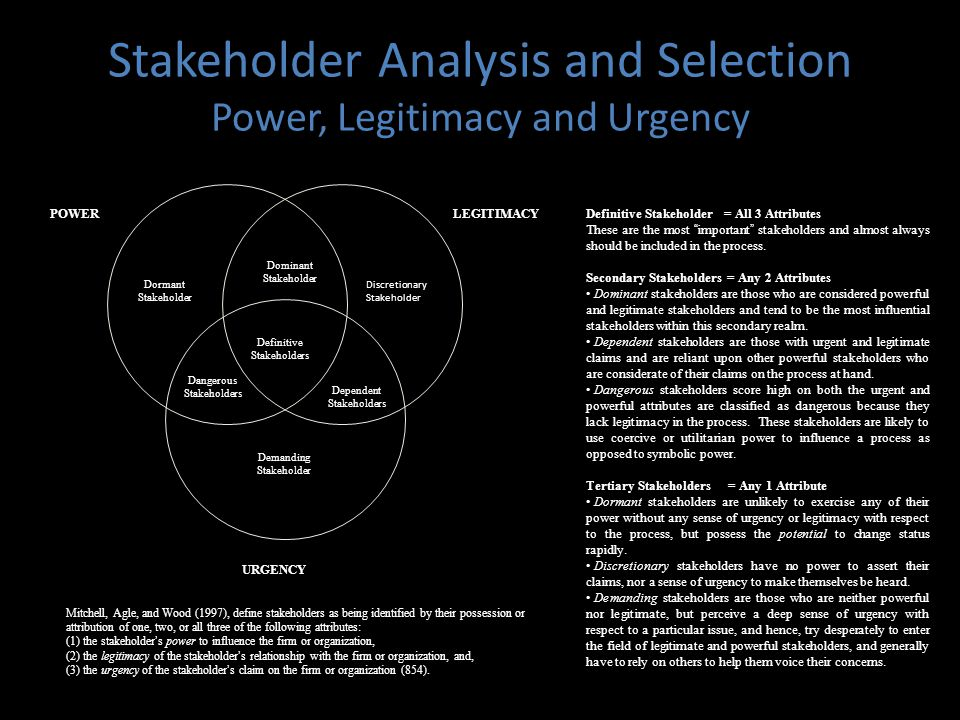 Stakeholder Analysis and Selection Power, Legitimacy and Urgency Dormant Stakeholder Demanding Stakeholder Discretionary Stakeholder Dominant Stakeholder Definitive Stakeholders Dangerous Stakeholders Dependent Stakeholders POWERLEGITIMACY URGENCY Definitive Stakeholder = All 3 Attributes These are the most important stakeholders and almost always should be included in the process.