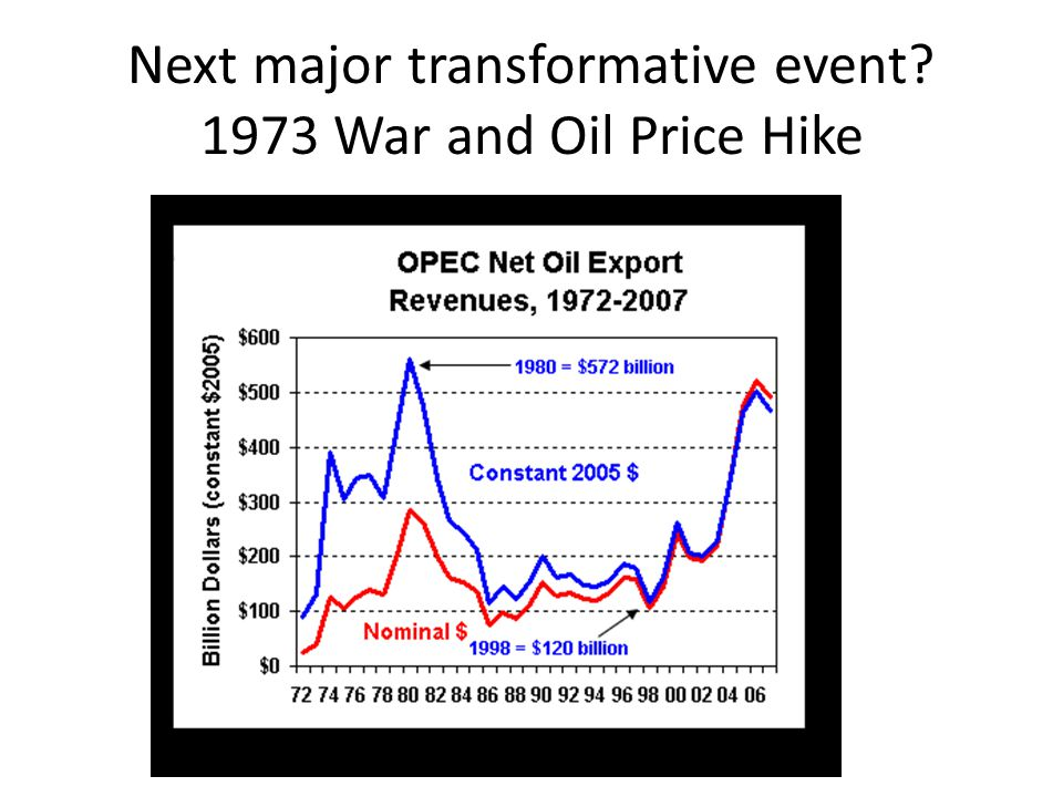 Next major transformative event 1973 War and Oil Price Hike