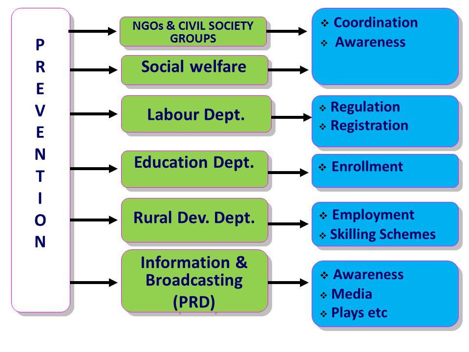 PREVENTION PREVENTION PREVENTION PREVENTION Social welfare Social welfare  Coordination  Awareness  Coordination  Awareness Labour Dept.