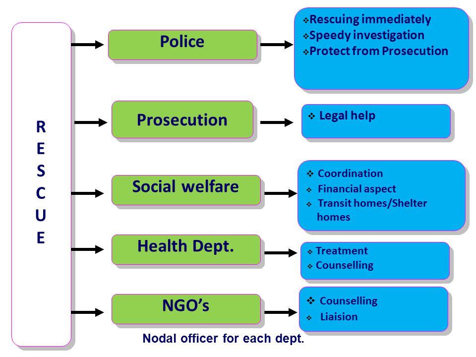 RESCUE RESCUE RESCUE RESCUE Nodal officer for each dept.