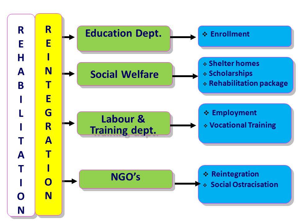 REHABILITATION REHABILITATION REHABILITATION REHABILITATION Education Dept. Education Dept.  Enrollment  Enrollment Social Welfare Social Welfare 