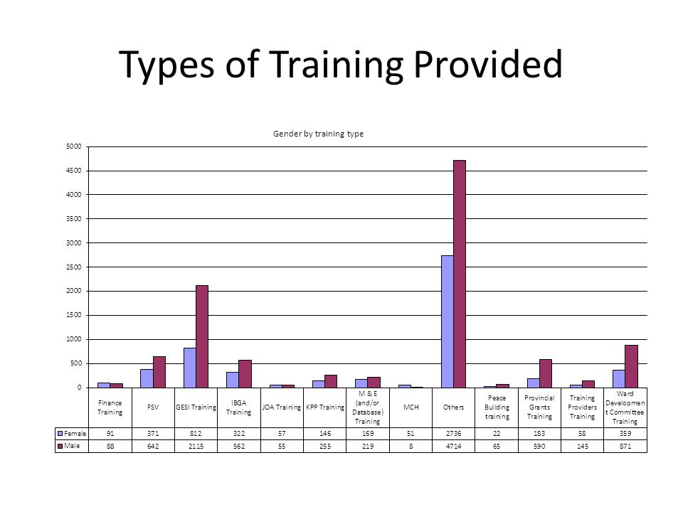 Types of Training Provided