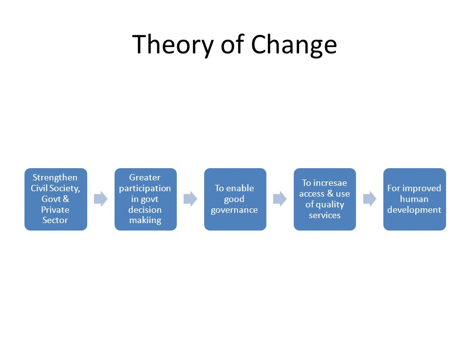 Theory of Change Strengthen Civil Society, Govt & Private Sector Greater participation in govt decision makiing To enable good governance To incresae access & use of quality services For improved human development