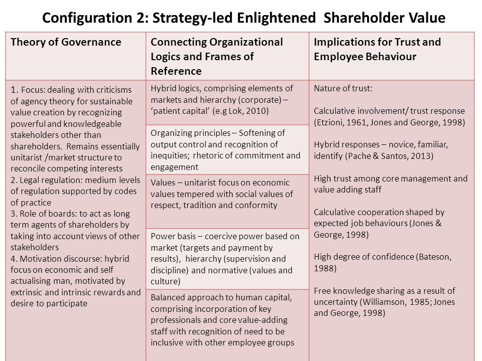 Configuration 2: Strategy-led Enlightened Shareholder Value Theory of GovernanceConnecting Organizational Logics and Frames of Reference Implications for Trust and Employee Behaviour 1.
