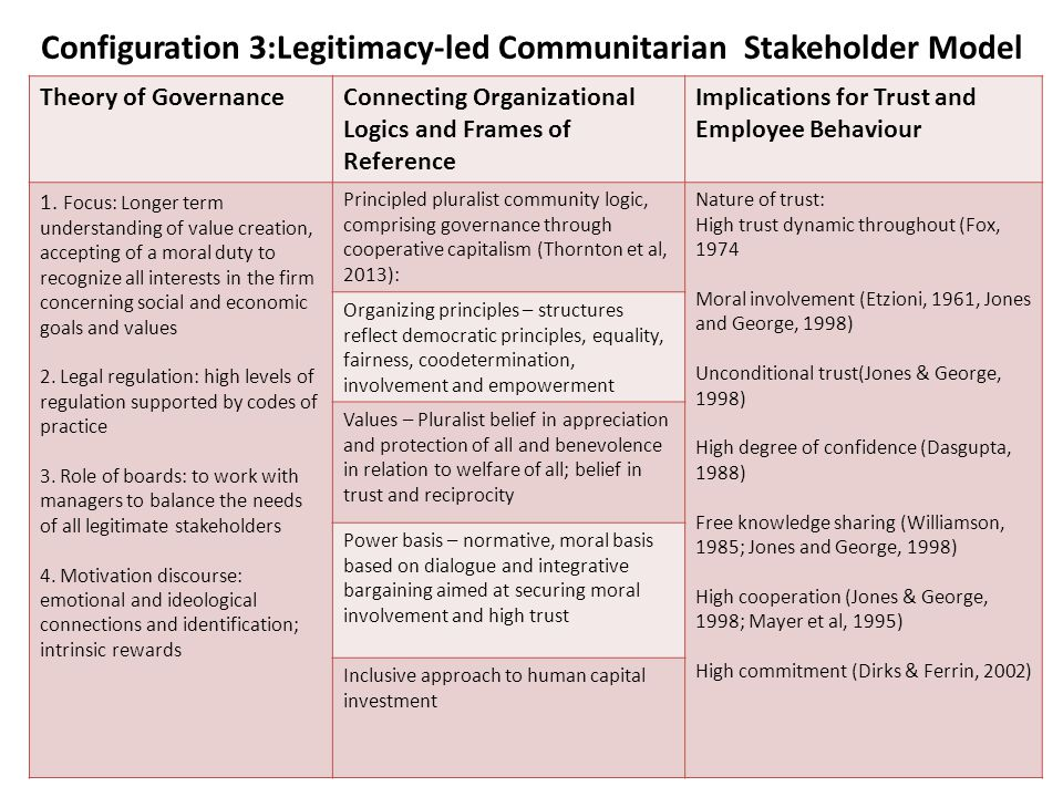 Configuration 3:Legitimacy-led Communitarian Stakeholder Model Theory of GovernanceConnecting Organizational Logics and Frames of Reference Implications for Trust and Employee Behaviour 1.