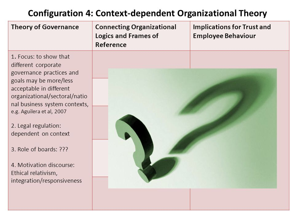 Configuration 4: Context-dependent Organizational Theory Theory of GovernanceConnecting Organizational Logics and Frames of Reference Implications for