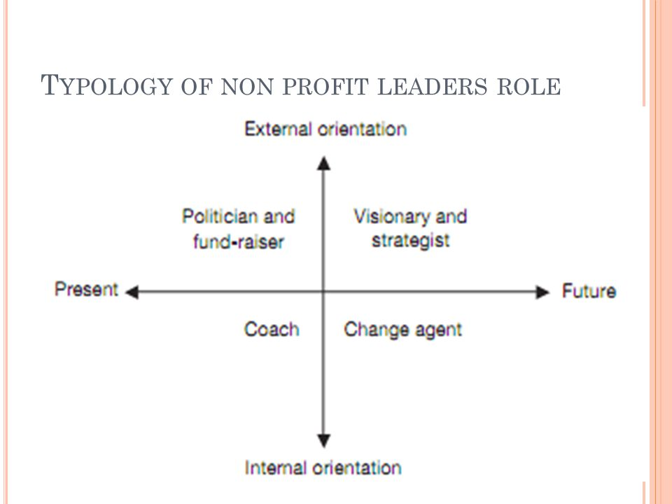 T YPOLOGY OF NON PROFIT LEADERS ROLE