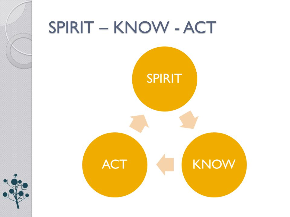 SPIRIT – KNOW - ACT SPIRITKNOWACT