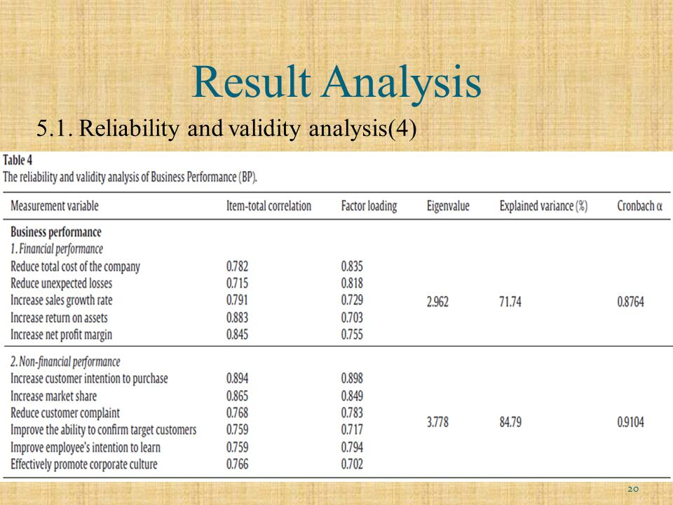 Result Analysis 5.1. Reliability and validity analysis(4) 20