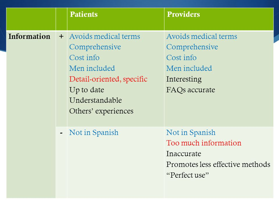 PatientsProviders Information + Avoids medical terms Comprehensive Cost info Men included Detail-oriented, specific Up to date Understandable Others' experiences Avoids medical terms Comprehensive Cost info Men included Interesting FAQs accurate - Not in Spanish Too much information Inaccurate Promotes less effective methods Perfect use