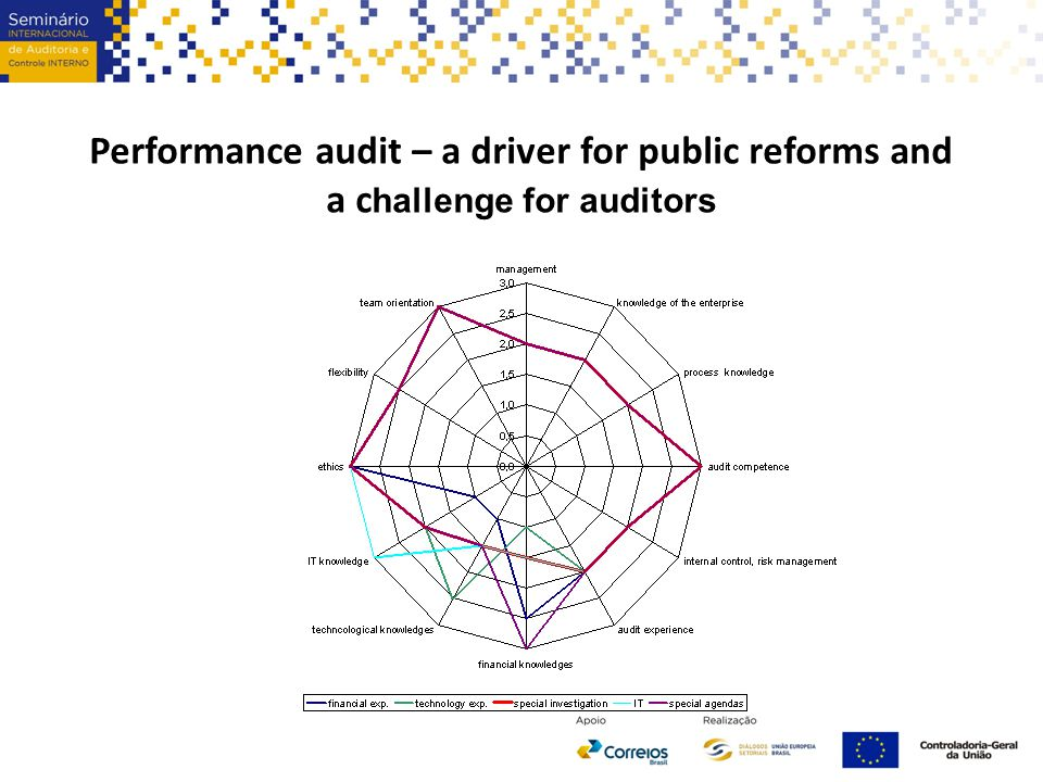Performance audit – a driver for public reforms and a c hallenge for auditors
