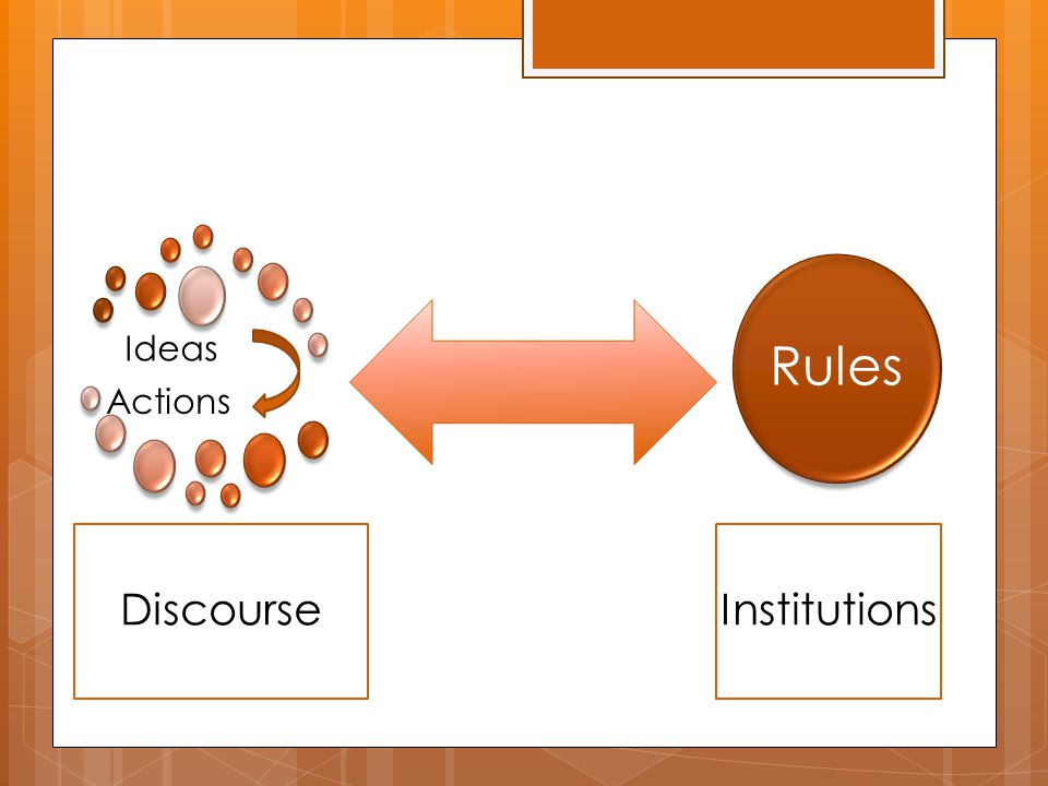 Ideas Discourse Rules Institutions Actions