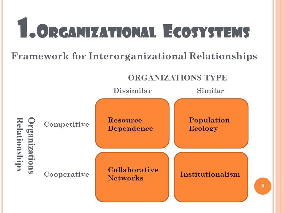 1. O RGANIZATIONAL E COSYSTEMS 8 Resource Dependence Institutionalism Collaborative Networks Population Ecology SimilarDissimilar Competitive Cooperat