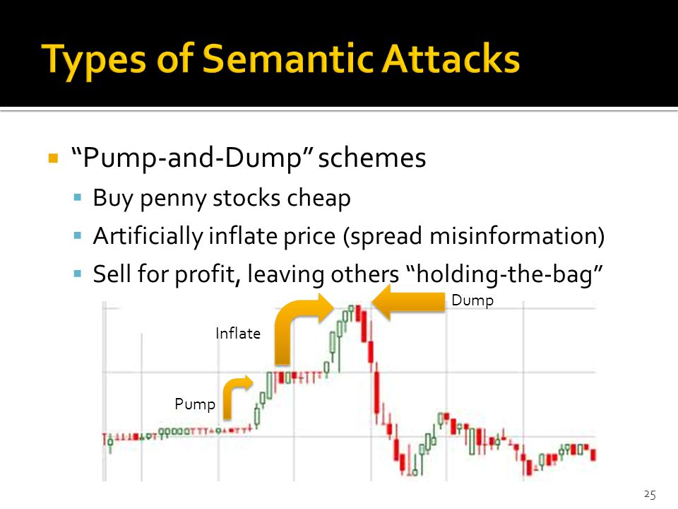  Pump-and-Dump schemes  Buy penny stocks cheap  Artificially inflate price (spread misinformation)  Sell for profit, leaving others holding-the-bag Pump Inflate Dump 25