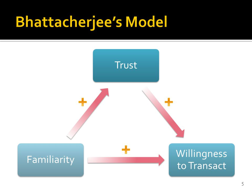 Trust Willingness to Transact Familiarity 5