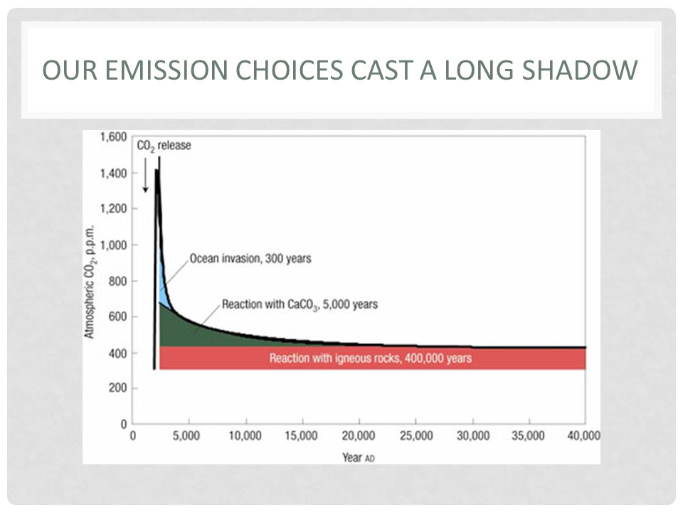 OUR EMISSION CHOICES CAST A LONG SHADOW
