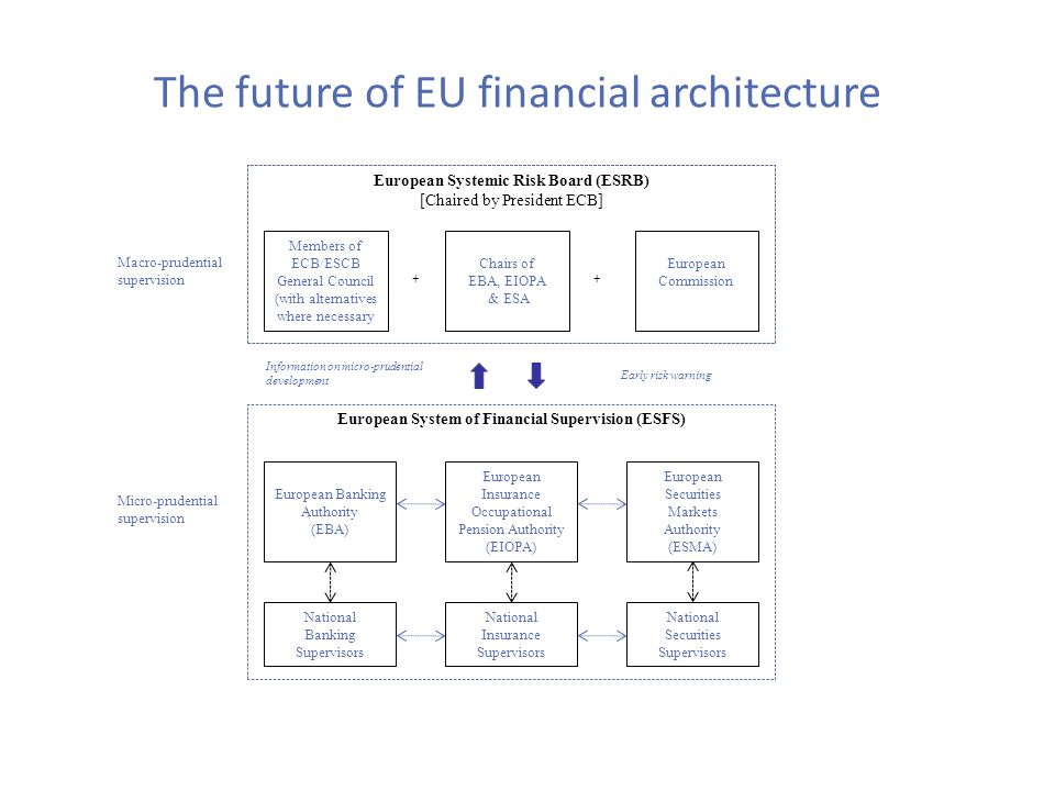 The future of EU financial architecture European Systemic Risk Board (ESRB) [Chaired by President ECB] Members of ECB/ESCB General Council (with alternatives where necessary + Chairs of EBA, EIOPA & ESA + European Commission Information on micro-prudential development Early risk warning European System of Financial Supervision (ESFS) European Banking Authority (EBA) European Insurance Occupational Pension Authority (EIOPA) European Securities Markets Authority (ESMA) National Banking Supervisors National Insurance Supervisors National Securities Supervisors Macro-prudential supervision Micro-prudential supervision