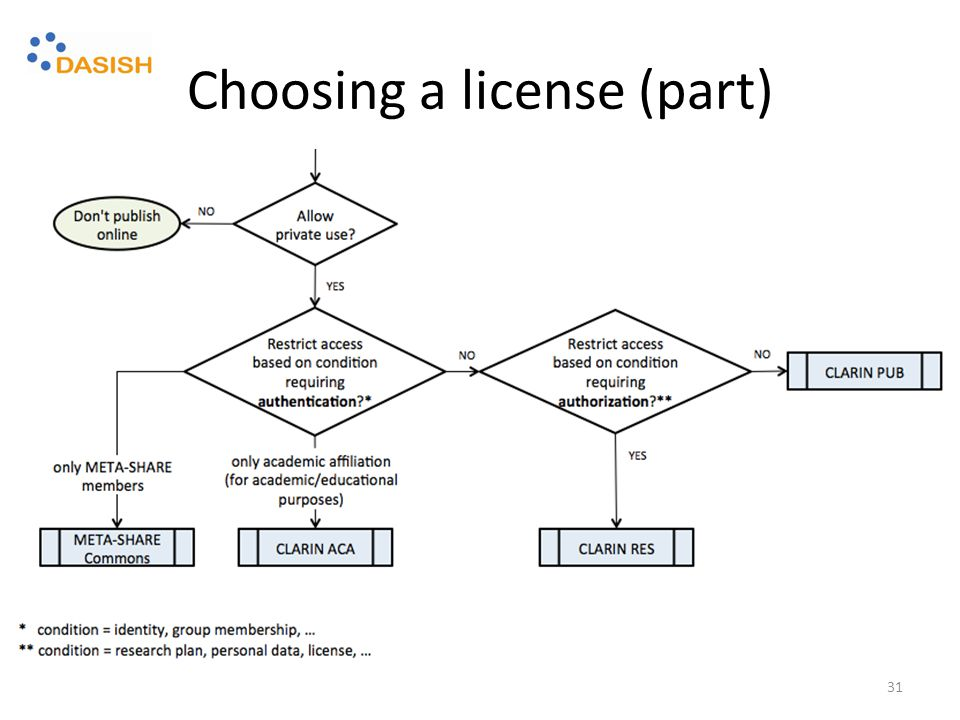 Choosing a license (part) 31
