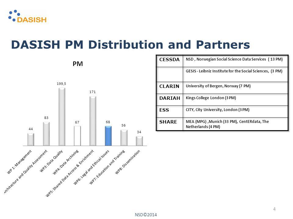 DASISH PM Distribution and Partners NSD©2014 4