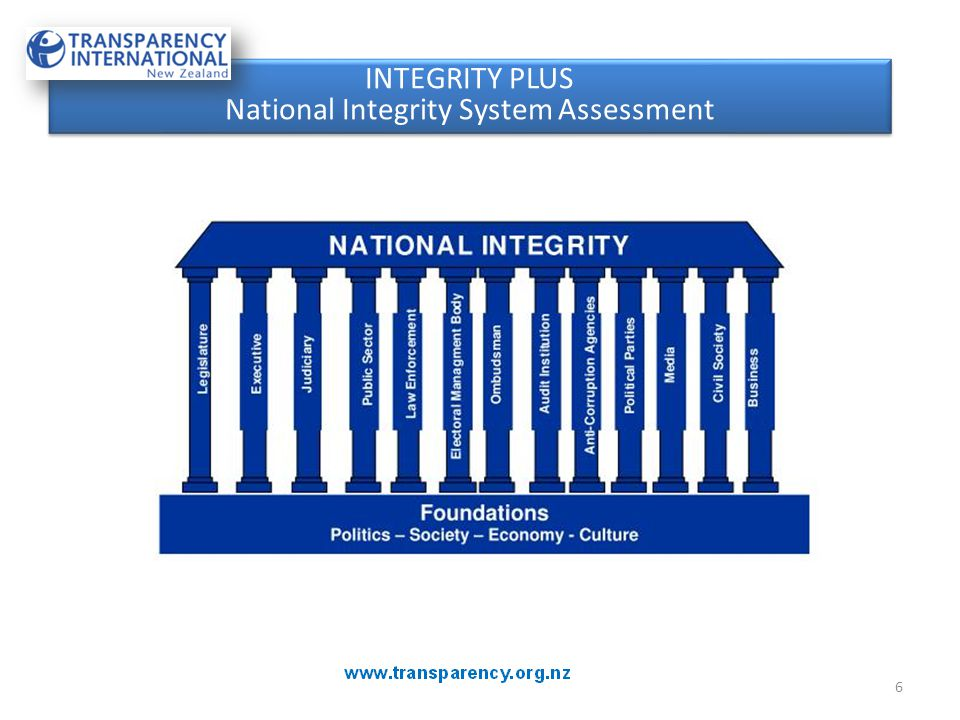 INTEGRITY PLUS National Integrity System Assessment INTEGRITY PLUS National Integrity System Assessment 6