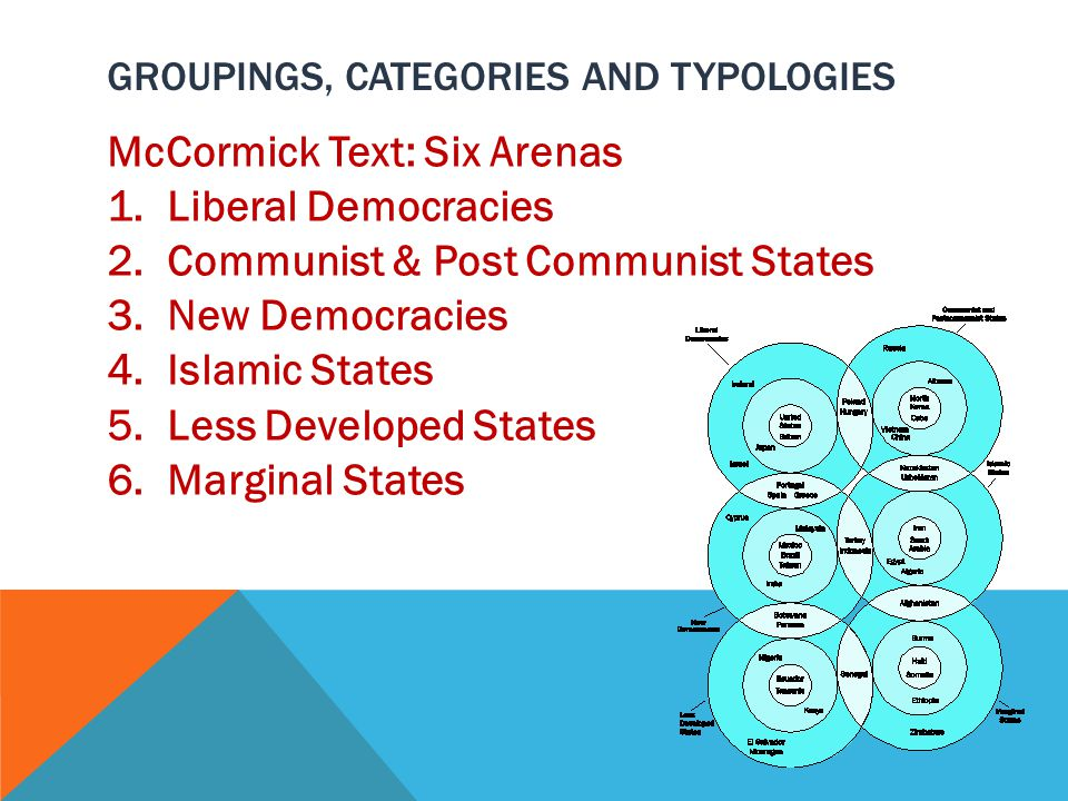 GROUPINGS, CATEGORIES AND TYPOLOGIES McCormick Text: Six Arenas 1.Liberal Democracies 2.Communist & Post Communist States 3.New Democracies 4.Islamic States 5.Less Developed States 6.Marginal States