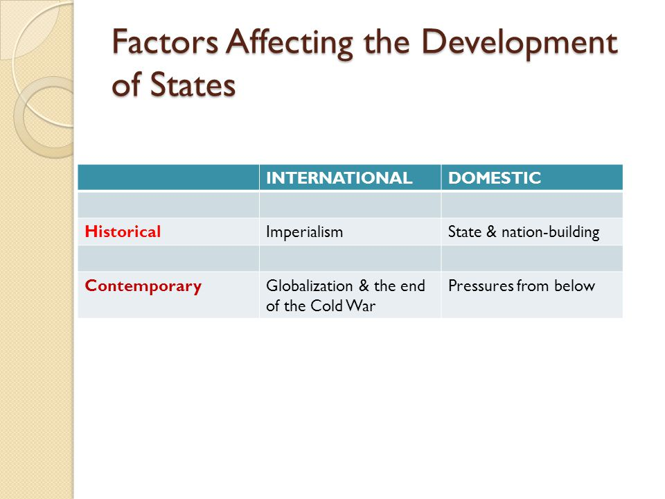 Factors Affecting the Development of States INTERNATIONALDOMESTIC HistoricalImperialismState & nation-building ContemporaryGlobalization & the end of