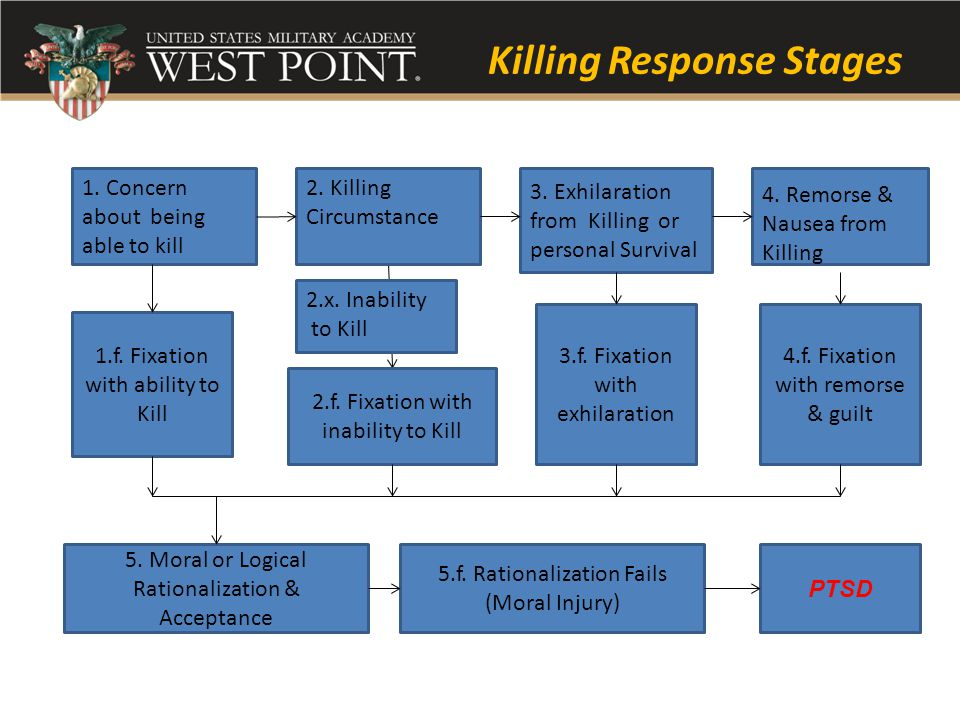 Killing Response Stages 1. Concern about being able to kill 2.