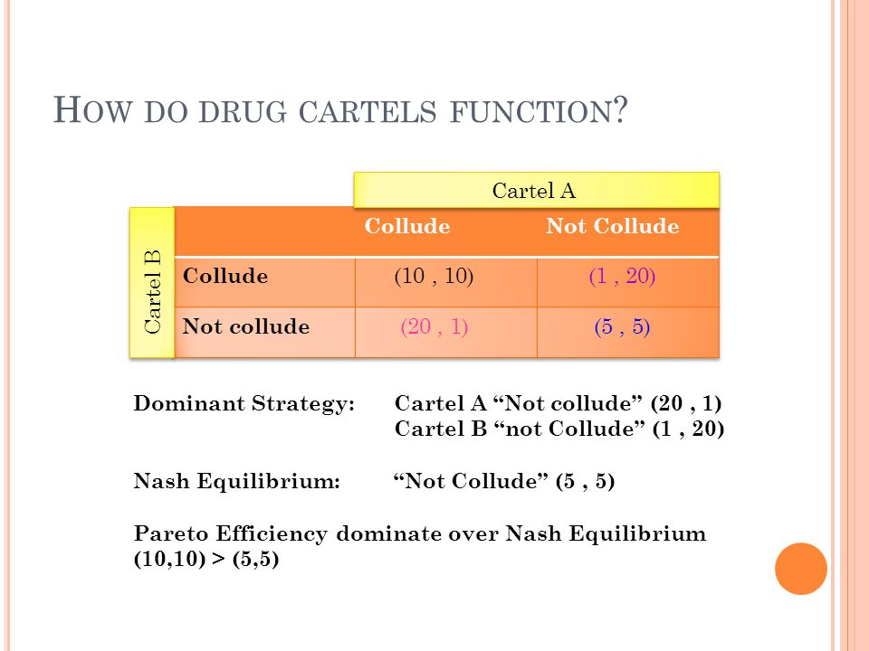 """H OW DO DRUG CARTELS FUNCTION ? Cartel A Cartel B Dominant Strategy: Cartel A """"Not collude"""" (20, 1) Cartel B """"not Collude"""" (1, 20) Nash Equilibrium: """""""