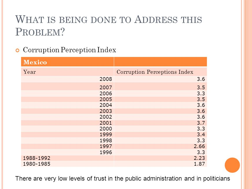 W HAT IS BEING DONE TO A DDRESS THIS P ROBLEM ? Corruption Perception Index Mexico YearCorruption Perceptions Index 20083.6 20073.5 20063.3 20053.5 20