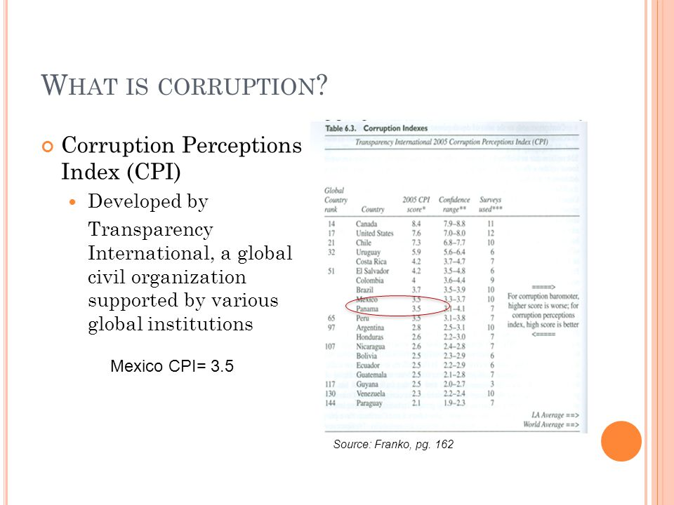 W HAT IS CORRUPTION ? Corruption Perceptions Index (CPI) Developed by Transparency International, a global civil organization supported by various glo