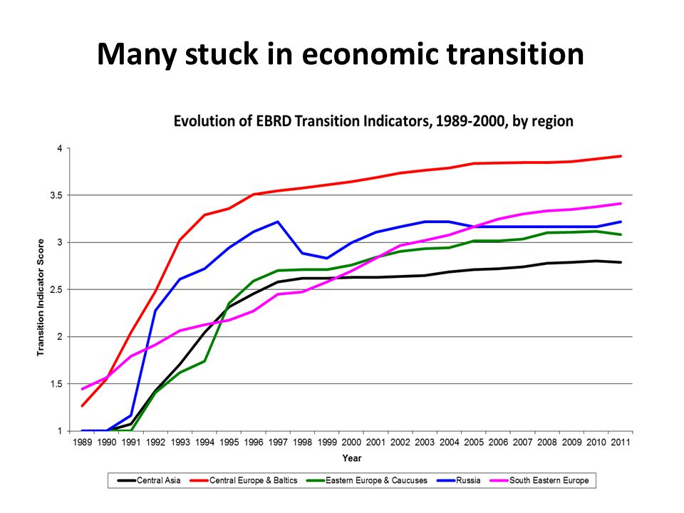 Many stuck in economic transition