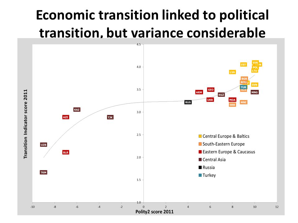 © European Bank for Reconstruction and Development 2010 | www.ebrd.com 11 Economic transition linked to political transition, but variance considerable