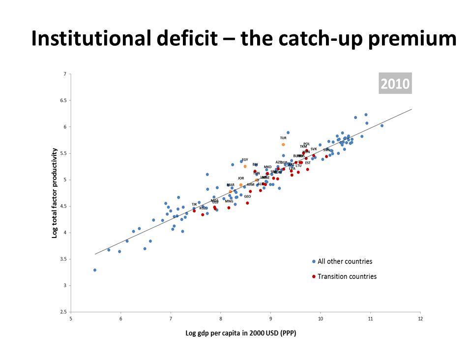 Institutional deficit – the catch-up premium