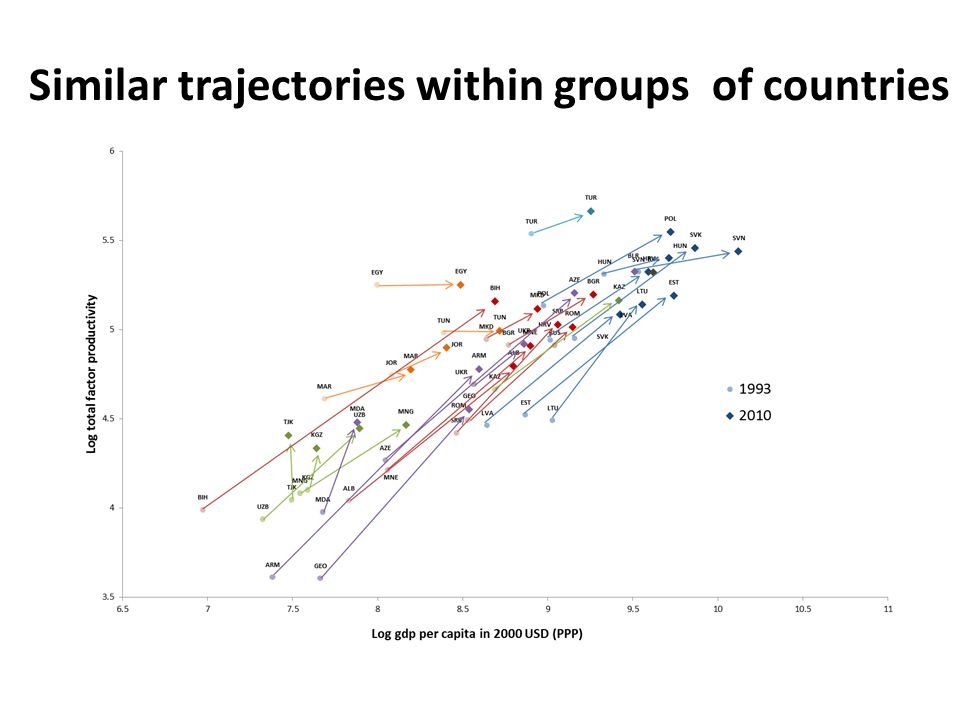 Similar trajectories within groups of countries