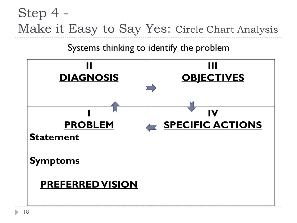 Systems thinking to identify the problem II DIAGNOSIS III OBJECTIVES I PROBLEM Statement Symptoms PREFERRED VISION IV SPECIFIC ACTIONS 18 Step 4 - Make it Easy to Say Yes: Circle Chart Analysis
