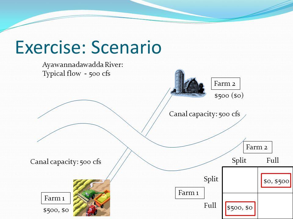Exercise: Scenario Canal capacity: 500 cfs Farm 1 Farm 2 Farm 1 Split Full Split Full $0, $500 $500, $0 $500 ($0) $500, $0 Ayawannadawadda River: Typical flow - 500 cfs