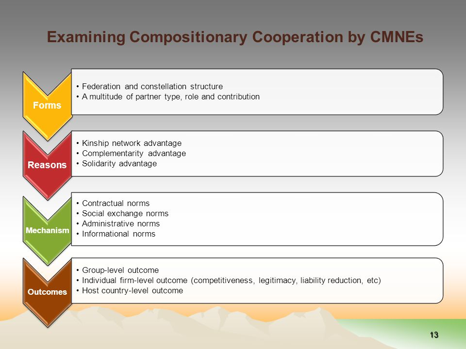 Examining Compositionary Cooperation by CMNEs 13 Forms Federation and constellation structure A multitude of partner type, role and contribution Reasons Kinship network advantage Complementarity advantage Solidarity advantage Mechanism Contractual norms Social exchange norms Administrative norms Informational norms Outcomes Group-level outcome Individual firm-level outcome (competitiveness, legitimacy, liability reduction, etc) Host country-level outcome