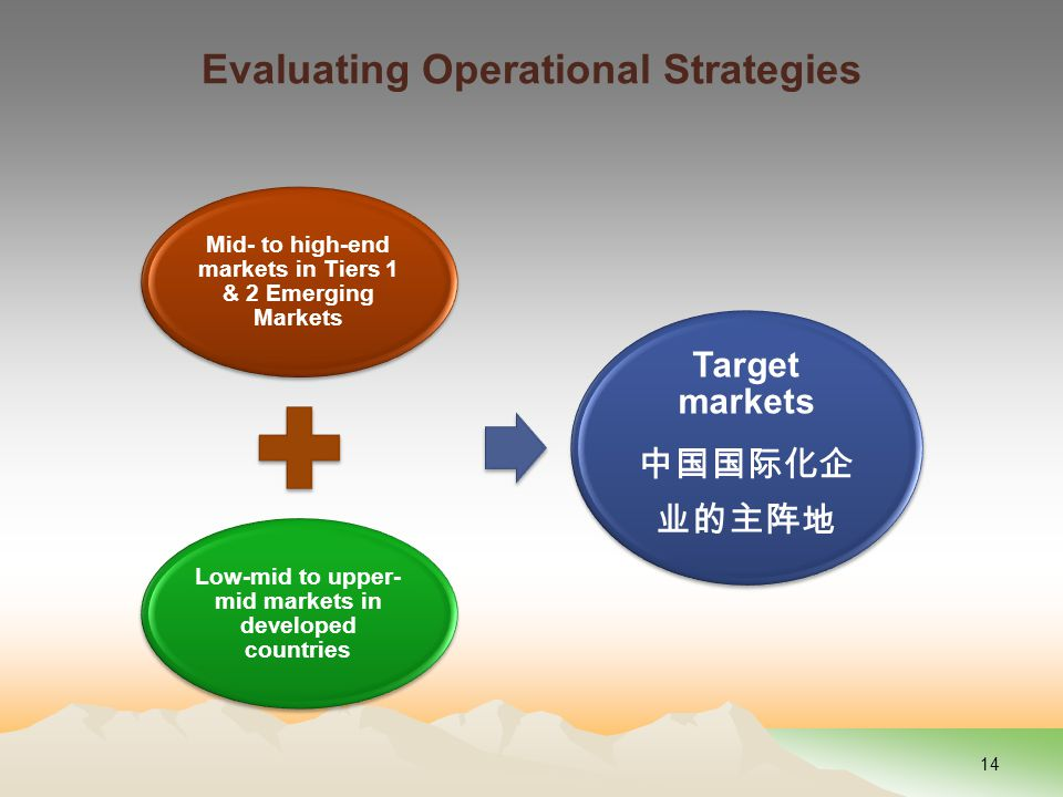 Evaluating Operational Strategies Mid- to high-end markets in Tiers 1 & 2 Emerging Markets Low-mid to upper- mid markets in developed countries Target markets 中国国际化企 业的主阵地 14