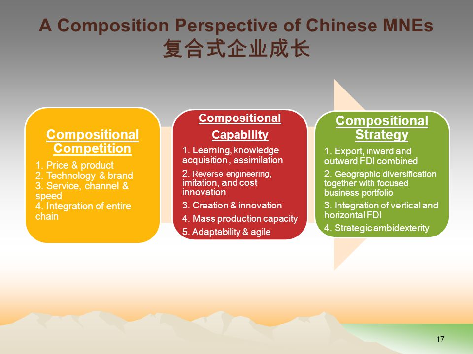 A Composition Perspective of Chinese MNEs 复合式企业成长 Compositional Competition 1.
