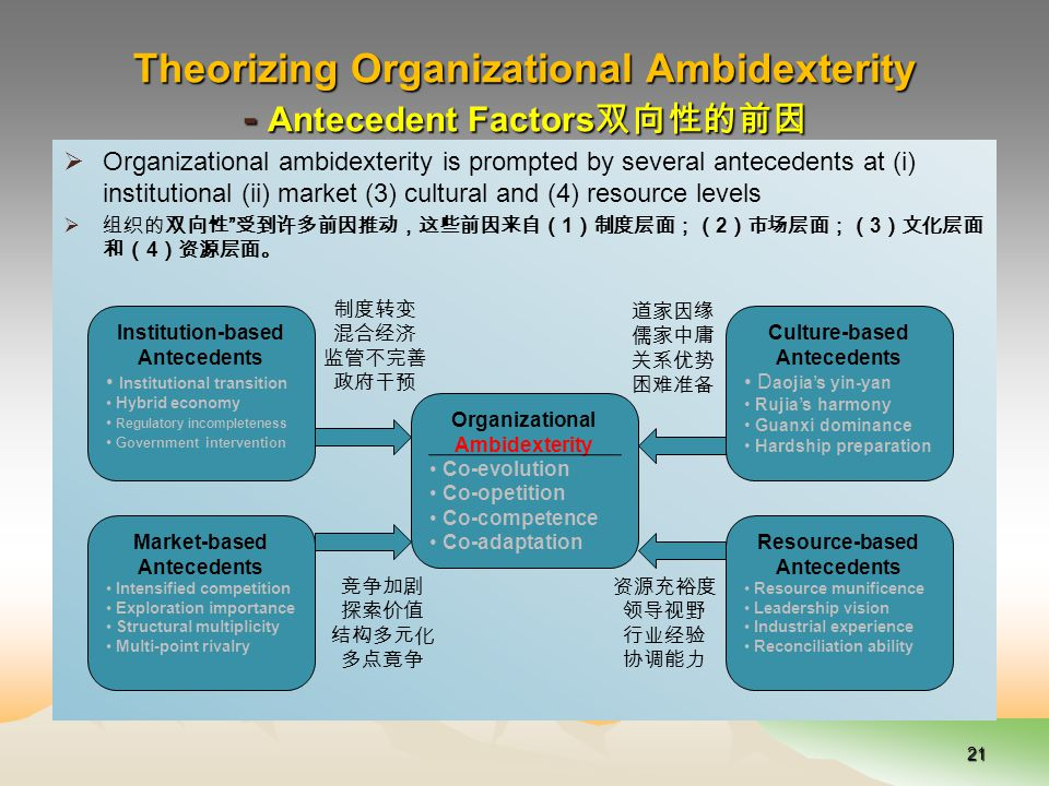 Theorizing Organizational Ambidexterity - Antecedent Factors 双向性的前因  Organizational ambidexterity is prompted by several antecedents at (i) institutional (ii) market (3) cultural and (4) resource levels  组织的双向性 受到许多前因推动,这些前因来自( 1 )制度层面;( 2 )市场层面;( 3 )文化层面 和( 4 )资源层面。 21 Organizational Ambidexterity Co-evolution Co-opetition Co-competence Co-adaptation Institution-based Antecedents Institutional transition Hybrid economy Regulatory incompleteness Government intervention Culture-based Antecedents D aojia's yin-yan Rujia's harmony Guanxi dominance Hardship preparation Market-based Antecedents Intensified competition Exploration importance Structural multiplicity Multi-point rivalry Resource-based Antecedents Resource munificence Leadership vision Industrial experience Reconciliation ability 制度转变 混合经济 监管不完善 政府干预 道家因缘 儒家中庸 关系优势 困难准备 竞争加剧 探索价值 结构多元化 多点竟争 资源充裕度 领导视野 行业经验 协调能力