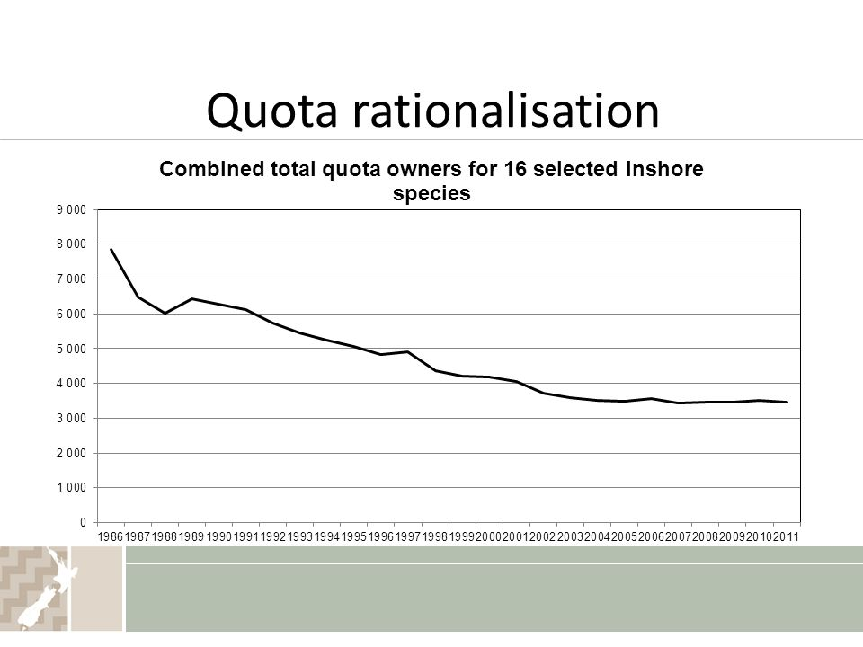 Quota rationalisation