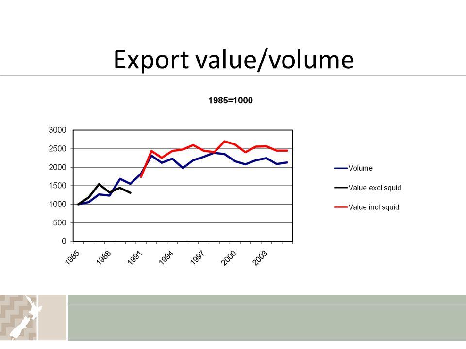 Export value/volume