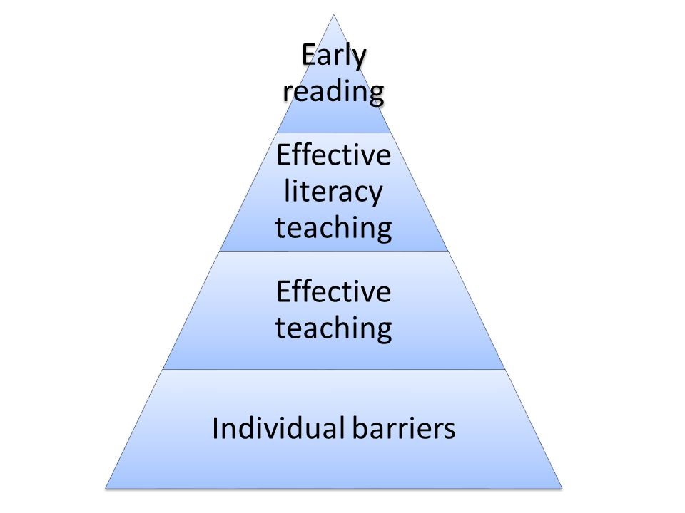 Early reading Effective literacy teaching Effective teaching Individual barriers