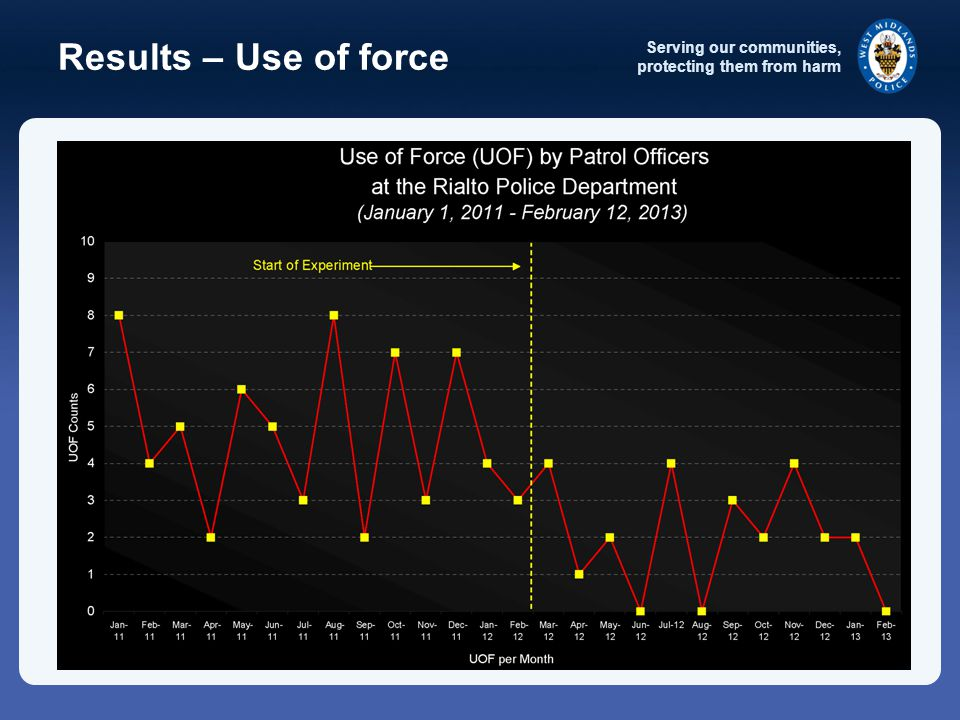 Serving our communities, protecting them from harm Results – Use of force