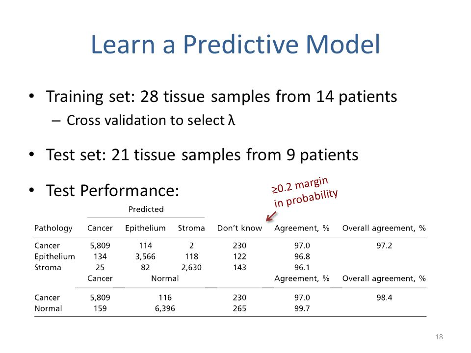 Learn a Predictive Model Training set: 28 tissue samples from 14 patients – Cross validation to select λ Test set: 21 tissue samples from 9 patients Test Performance: 18 ≥0.2 margin in probability