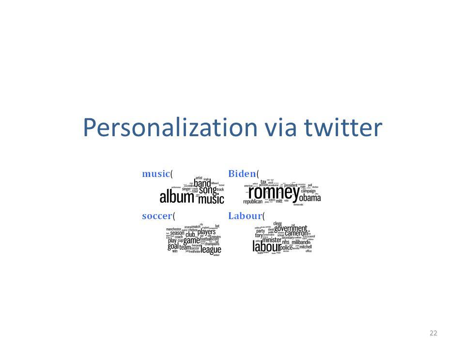 Personalization via twitter 22